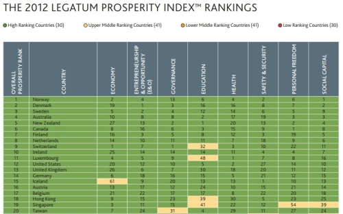 Prosperity Index